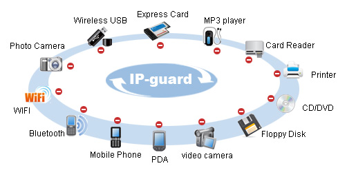 ip soft ip guard endpoint security management