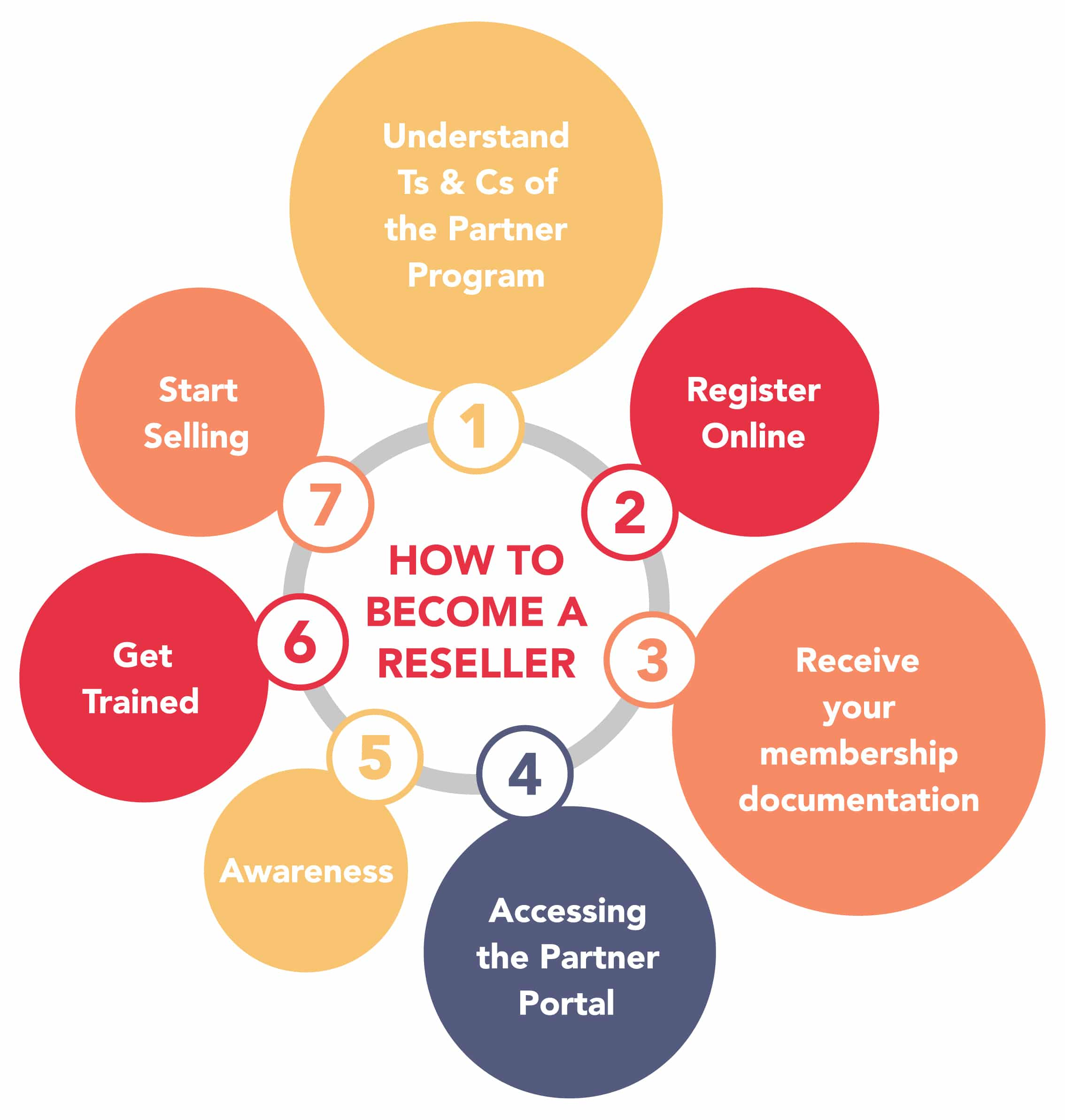 Reseller is a reseller