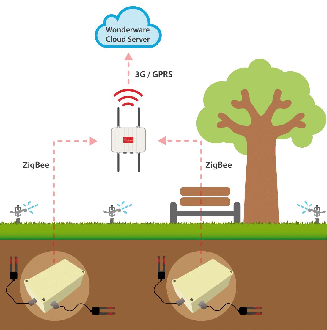 saving water with smart irrigation system in barcelona. Black Bedroom Furniture Sets. Home Design Ideas