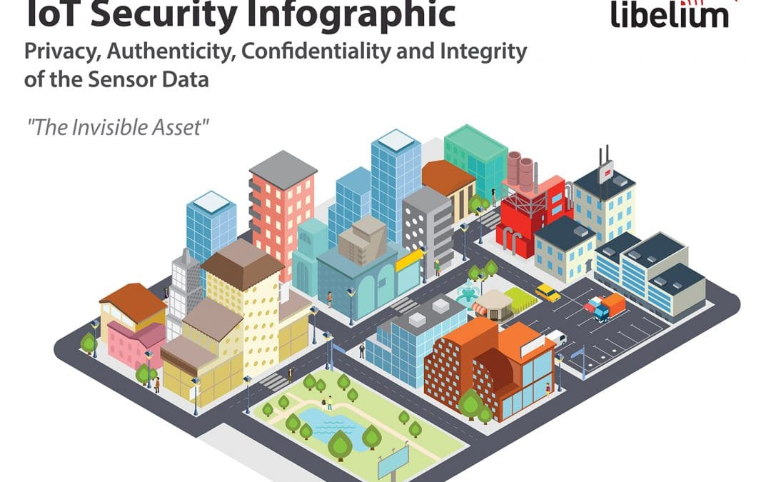 "IoT Security Infographic – Privacy, Authenticity, Confidentiality and Integrity of the Sensor Data. ""The Invisible Asset"""