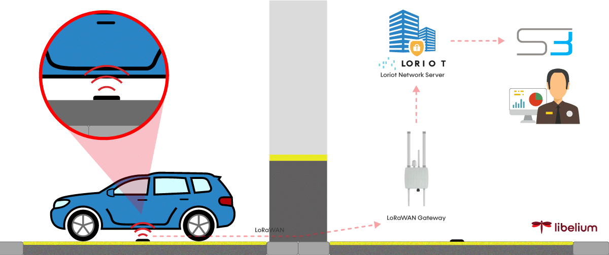 Diagram parking IoT system at hotels