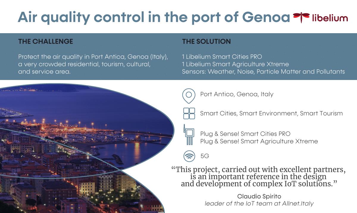Success Story Air Quality Genoa