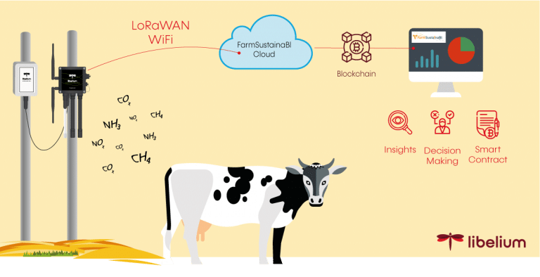 diagram how to reduce methane emissions in livestock